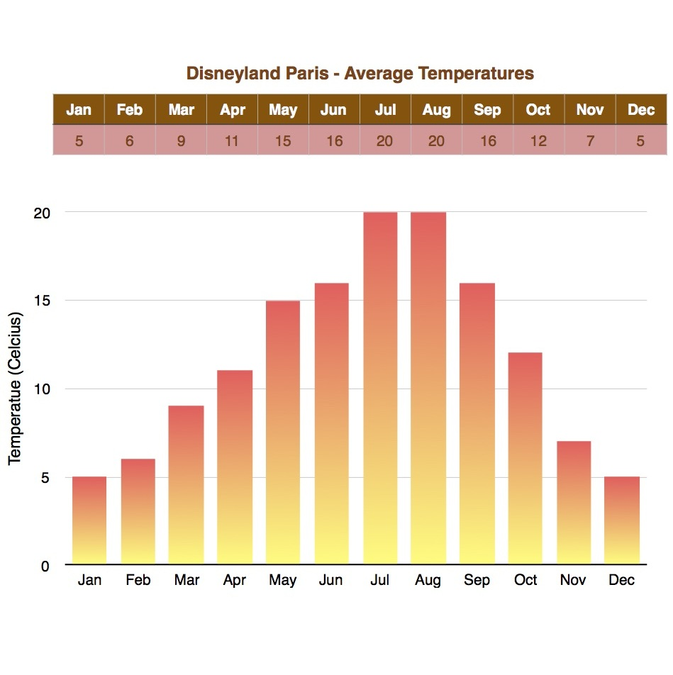 Temperatures in Disneyland Paris
